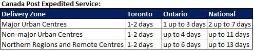 Canada Post Shipping Time