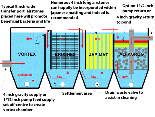 Japanese matting pond filter media 2m x 1m kettering koi for Set up pond filter system